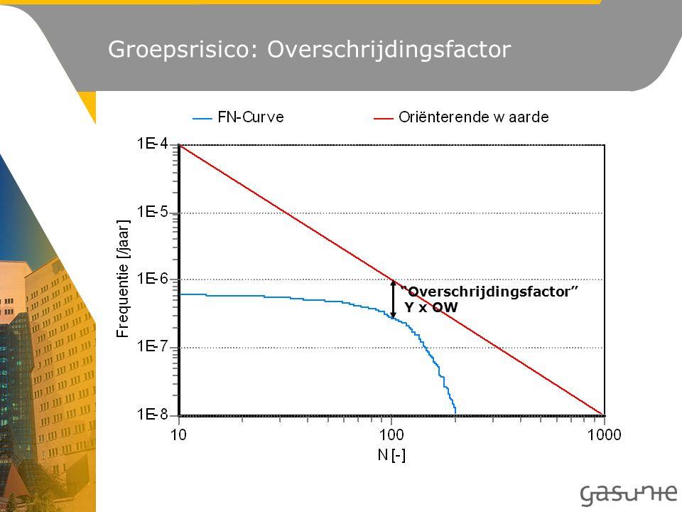 Overschrijdingsfactor Y x OW Groepsrisico: Overschrijdingsfactor