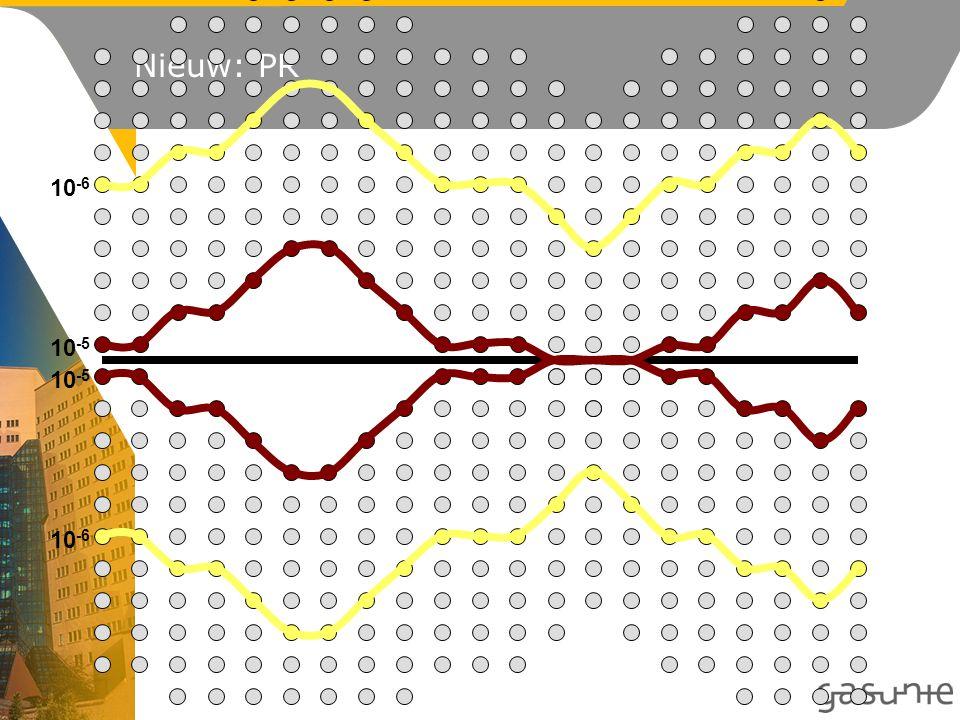 Nieuwbouwplan Lengte te inventariseren bevolkingsdichtheid*: L nieuwbouw + aan weerszijden 1 km + 2 x IA *Gemeten langs de leiding Breedte: IA aan weerszijden van de leiding IA = inventarisatieafstand (afhankelijk van diameter en ontwerpdruk van de leiding) IA c + d =1 km a + b =1 km IA a b c d L nieuwbouw leiding Inventarisatiezone bevolkingsdata