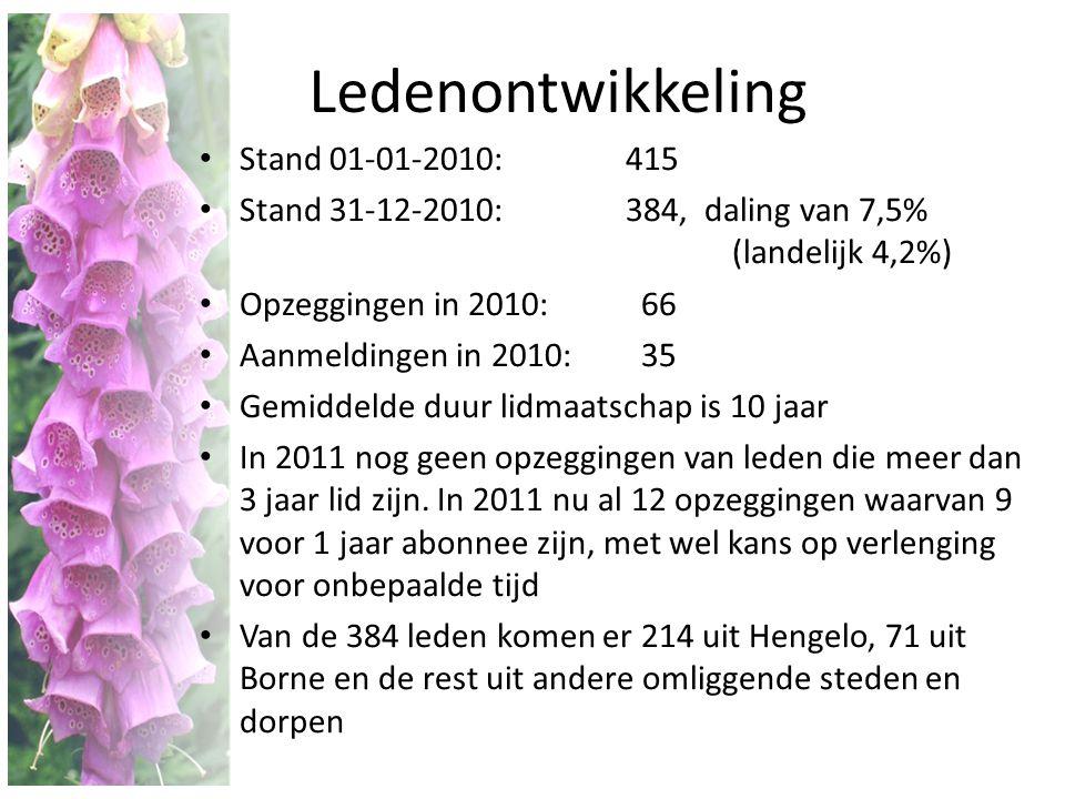 Ledenontwikkeling • Stand 01-01-2010:415 • Stand 31-12-2010: 384, daling van 7,5% (landelijk 4,2%) • Opzeggingen in 2010: 66 • Aanmeldingen in 2010: 3
