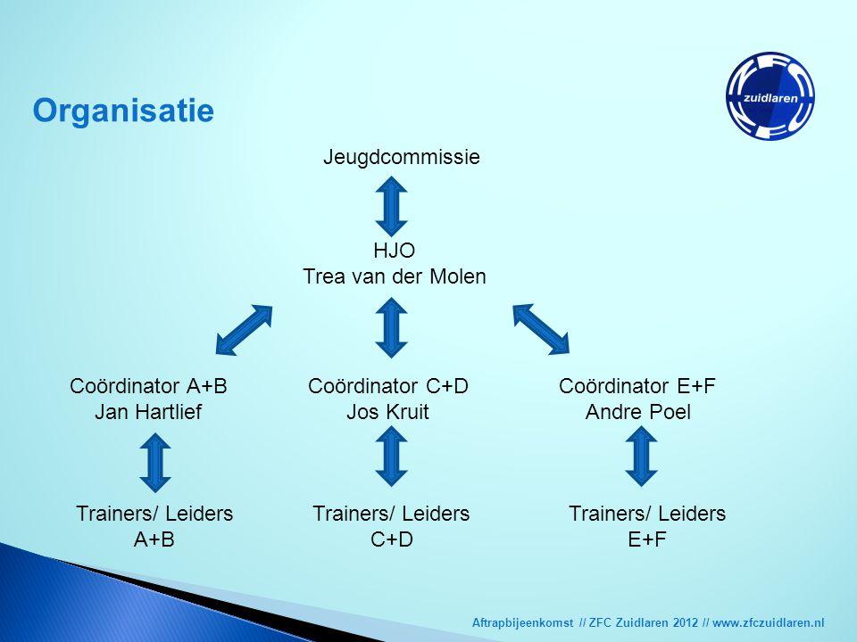 Aftrapbijeenkomst // ZFC Zuidlaren 2012 // www.zfczuidlaren.nl Doelstellingen jeugdbeleidsplan Hoofddoel: Verbetering van de kwaliteit van het spel op alle niveaus zodat alle selectie-teams in een zo hoog mogelijke klasse kunnen uitkomen.