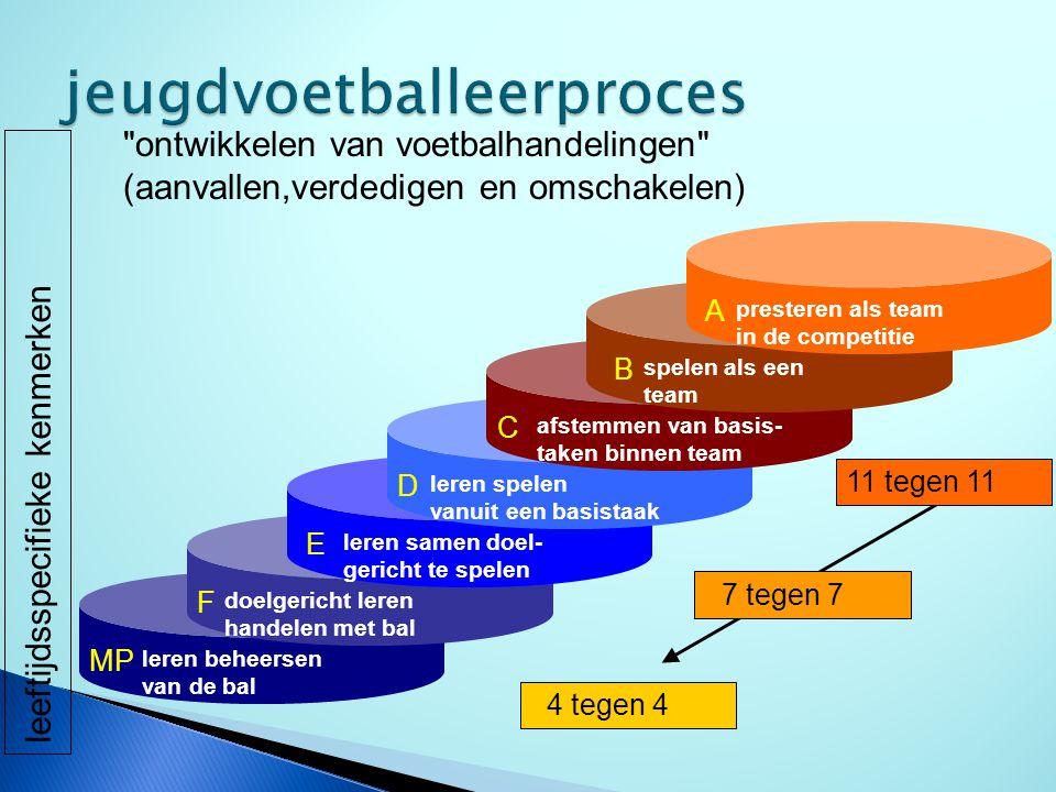 leeftijdsspecifieke kenmerken leren beheersen van de bal MP doelgericht leren handelen met bal F leren samen doel- gericht te spelen E leren spelen va