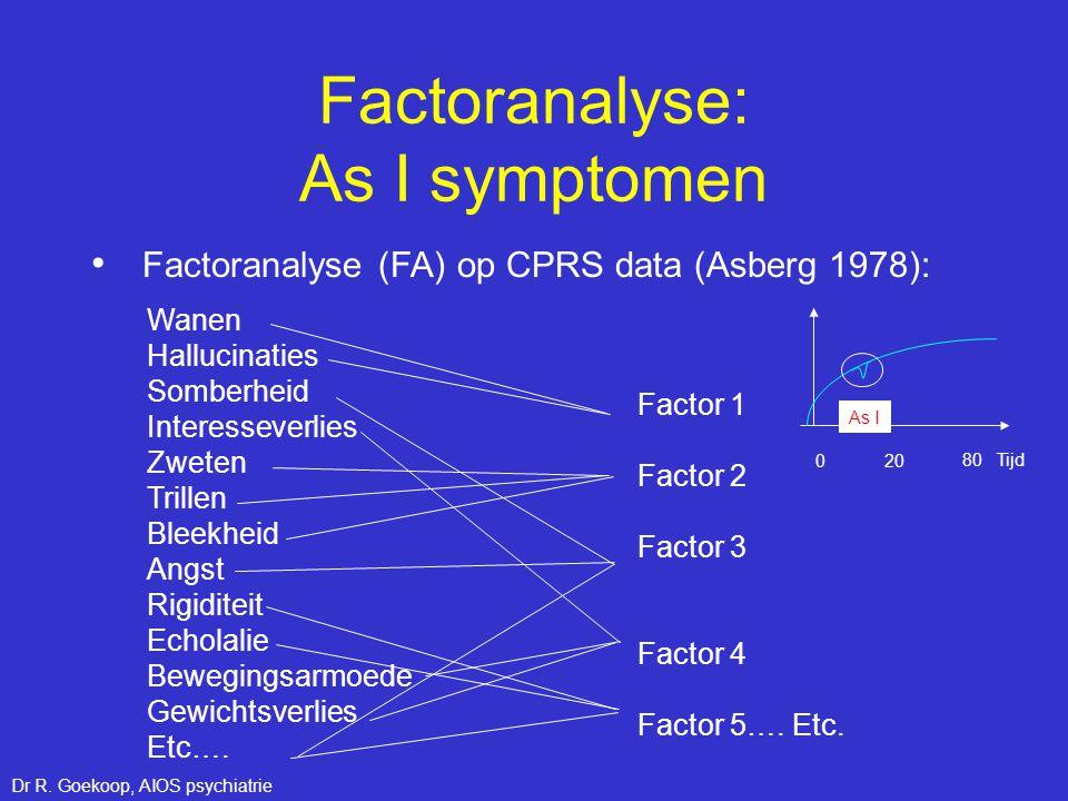 Factoranalyse: As I symptomen • Factoranalyse (FA) op CPRS data (Asberg 1978): 80 Tijd 0 20 As I Wanen Hallucinaties Somberheid Interesseverlies Zwete