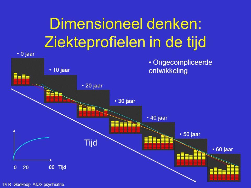 Dimensioneel denken: Ziekteprofielen in de tijd Tijd 80 Tijd 0 20 • Ongecompliceerde ontwikkeling • 0 jaar • 10 jaar • 20 jaar • 30 jaar • 40 jaar • 5