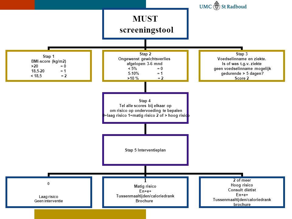 MUST screeningstool Stap 1 BMI-score (kg/m2) >20= 0 18,5-20= 1 < 18,5 = 2 Stap 2 Ongewenst gewichtsverlies afgelopen 3-6 mnd < 5%= 0 5-10%= 1 >10 % = 2 Stap 4 Tel alle scores bij elkaar op om risico op ondervoeding te bepalen 0=laag risico 1=matig risico 2 of > hoog risico Stap 5 Interventieplan 0 Laag risico Geen interventie 1 Matig risico En+e+ Tussenmaaltijden/caloriedrank Brochure 2 of meer Hoog risico Consult diëtist En+e+ Tussenmaaltijden/caloriedrank brochure Stap 3 Voedselinname en ziekte.