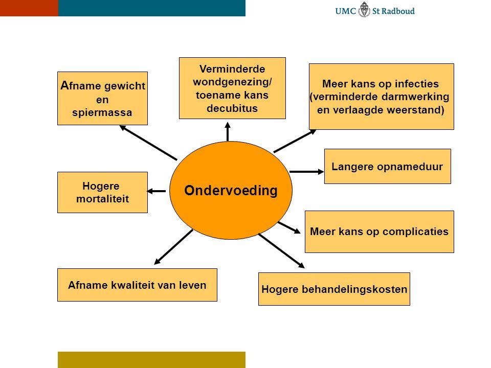 Meer kans op infecties (verminderde darmwerking en verlaagde weerstand) Ondervoeding A fname gewicht en spiermassa Hogere mortaliteit Meer kans op com