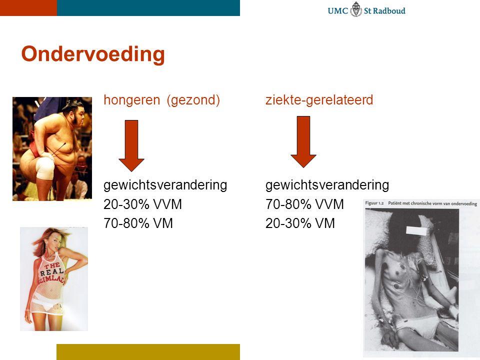 Ondervoeding hongeren(gezond)ziekte-gerelateerd gewichtsverandering 20-30% VVM70-80% VVM 70-80% VM20-30% VM