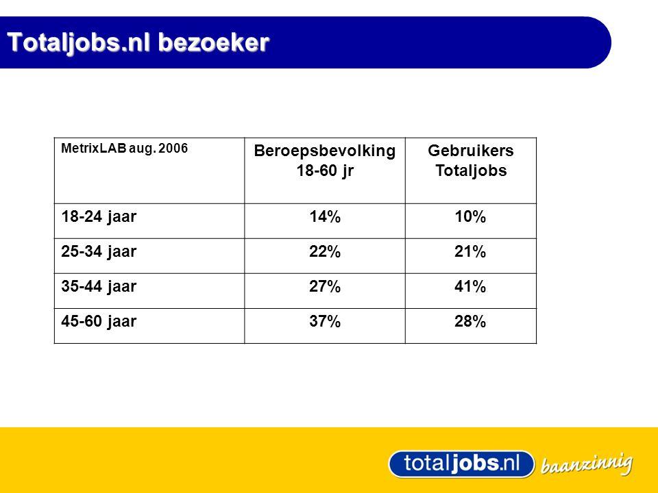Totaljobs.nl bezoeker MetrixLAB aug.