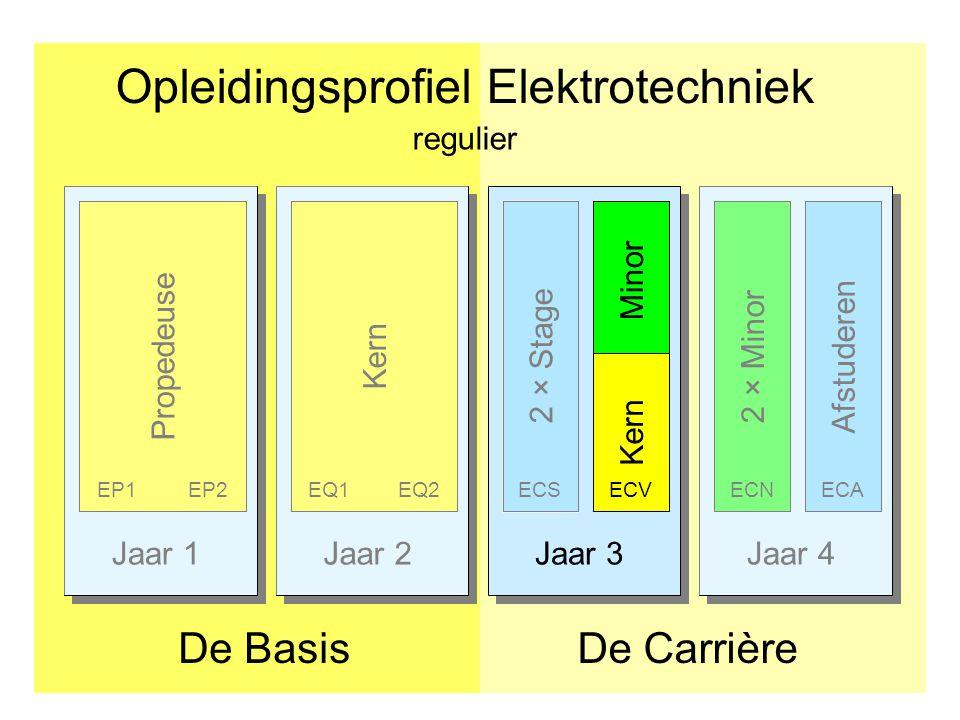 Jaar 1Jaar 2Jaar 3Jaar 4 Opleidingsprofiel Elektrotechniek De CarrièreDe Basis Afstuderen PropedeuseKern 2 × Stage EP1EP2EQ1EQ2ECS 2 × Minor ECNECA re