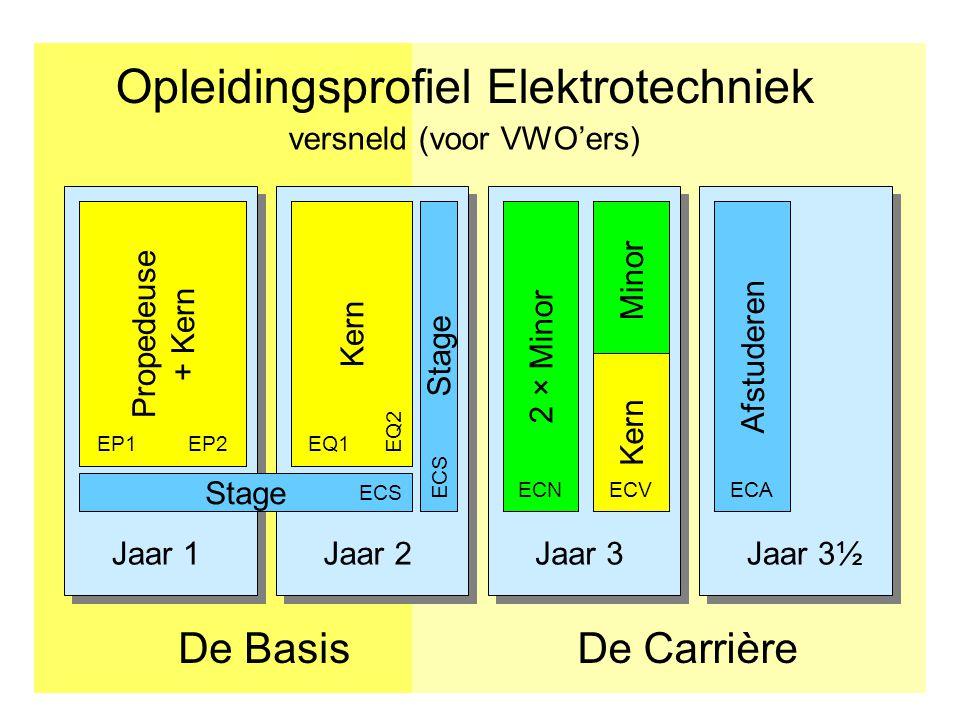 Jaar 1Jaar 2Jaar 3Jaar 3½ Opleidingsprofiel Elektrotechniek De CarrièreDe Basis Afstuderen Propedeuse + Kern Kern Stage EP1EP2EQ1 ECS EQ2 2 × Minor EC