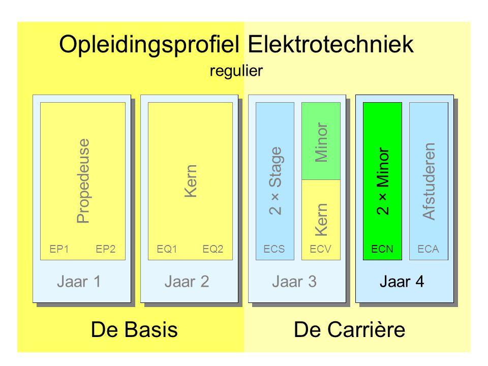 Minors in ECN •Verdiepende minors voor E studenten: –Powerminor 2.0 (E, 30 CP) Zie: http://www.kiesopmaat.nl/modules/han/FT/97173/ http://www.kiesopmaat.nl/modules/han/FT/97173/ –Embedded systems (E en TI, 15 CP) Zie: http://bd.eduweb.hhs.nl/es/ en https://student.osiris.hhs.nl/student/OnderwijsCatalogusSelect.do?select ie=cursus&collegejaar=2014&cursus=E-HMVT09-ES http://bd.eduweb.hhs.nl/es/ https://student.osiris.hhs.nl/student/OnderwijsCatalogusSelect.do?select ie=cursus&collegejaar=2014&cursus=E-HMVT09-ES •Doorstroomminor TUDelft: –Neem zo snel mogelijk via email contact op met onze studieadviseur Kees de Joode: mailto:jd@hhs.nlmailto:jd@hhs.nl •Andere minors: –Hogeschoolbrede minors: Zie: https://intranet.hhs.nl/nl/opleidingen/elektrotechniek- voltijd/Paginas/hogeschoolbrede-minoren.aspx https://intranet.hhs.nl/nl/opleidingen/elektrotechniek- voltijd/Paginas/hogeschoolbrede-minoren.aspx –TISD minors: Zie: https://intranet.hhs.nl/nl/opleidingen/elektrotechniek- voltijd/Paginas/opleiding-specifieke-keuzemogelijkheden.aspx https://intranet.hhs.nl/nl/opleidingen/elektrotechniek- voltijd/Paginas/opleiding-specifieke-keuzemogelijkheden.aspx