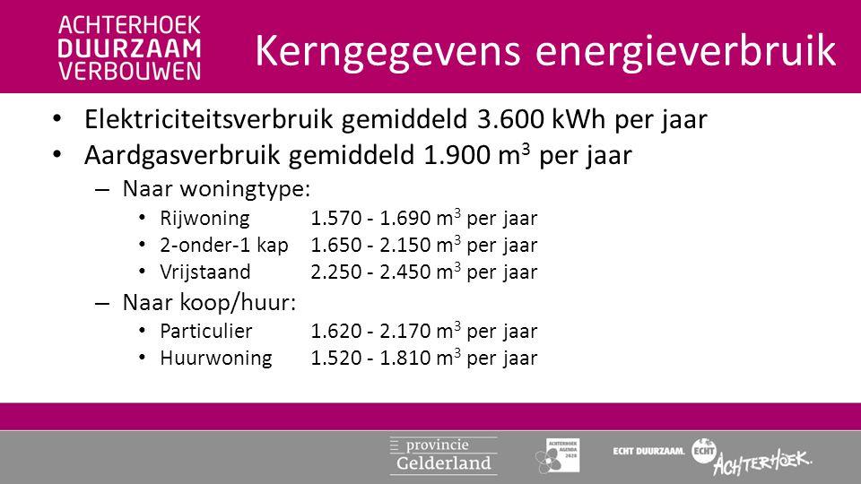 Kerngegevens energieverbruik • Elektriciteitsverbruik gemiddeld 3.600 kWh per jaar • Aardgasverbruik gemiddeld 1.900 m 3 per jaar – Naar woningtype: • Rijwoning1.570 - 1.690 m 3 per jaar • 2-onder-1 kap1.650 - 2.150 m 3 per jaar • Vrijstaand2.250 - 2.450 m 3 per jaar – Naar koop/huur: • Particulier1.620 - 2.170 m 3 per jaar • Huurwoning1.520 - 1.810 m 3 per jaar