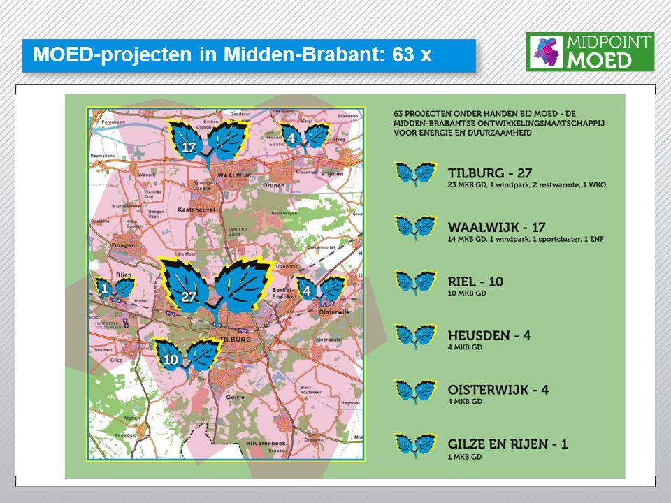 Resultaten 1 MOED 1 (Kraaivenergie) 24 bedrijven besparen samen per jaar: •982.110 kWh •38.875 m 3 gas •523 ton CO 2 ( ≅ 108 huishoudens) •120.588 Euro MOED 2 (Midden Brabant) 26 bedrijven besparen samen per jaar: •447.925 kWh •103.930 m 3 gas •393 ton CO 2 ( ≅ 81 huishoudens) •98.431 Euro