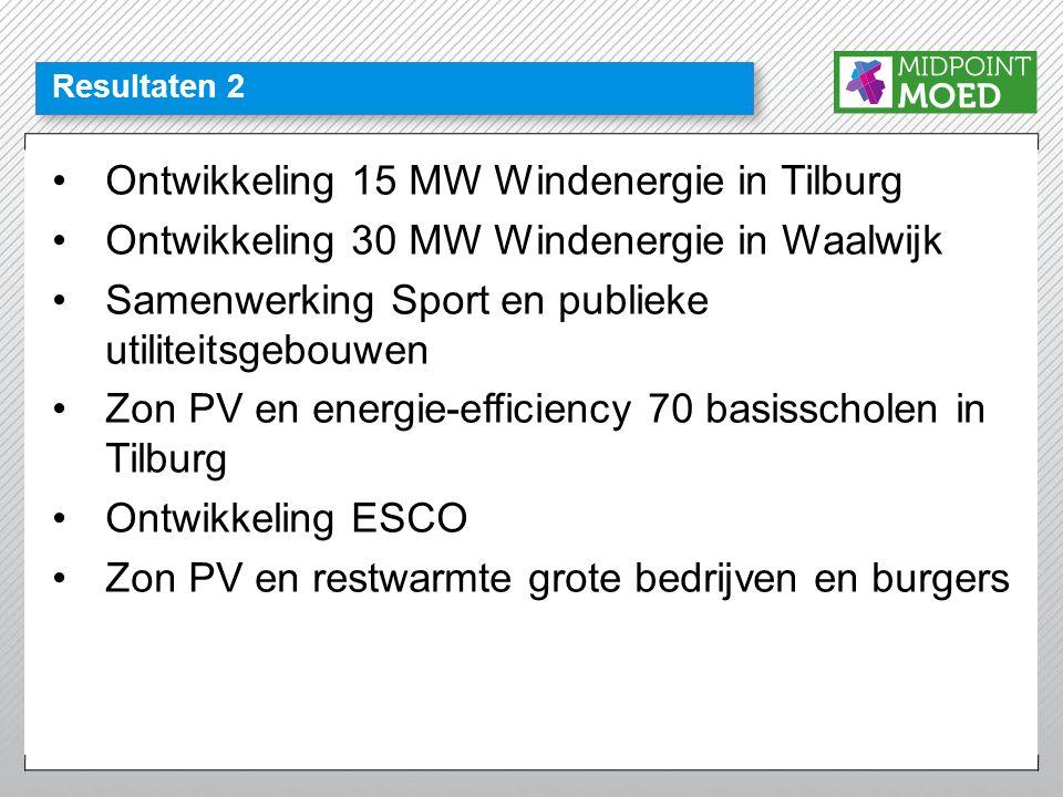 Resultaten 2 •Ontwikkeling 15 MW Windenergie in Tilburg •Ontwikkeling 30 MW Windenergie in Waalwijk •Samenwerking Sport en publieke utiliteitsgebouwen •Zon PV en energie-efficiency 70 basisscholen in Tilburg •Ontwikkeling ESCO •Zon PV en restwarmte grote bedrijven en burgers