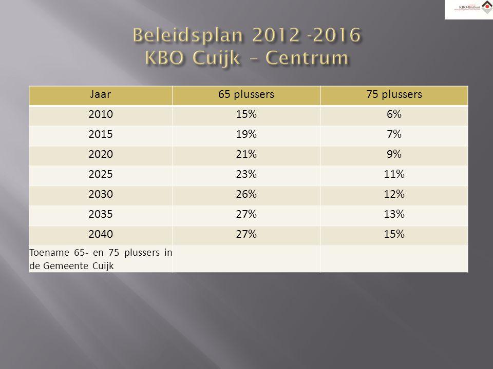 Jaar65 plussers75 plussers 201015%6% 201519%7% 202021%9% 202523%11% 203026%12% 203527%13% 204027%15% Toename 65- en 75 plussers in de Gemeente Cuijk