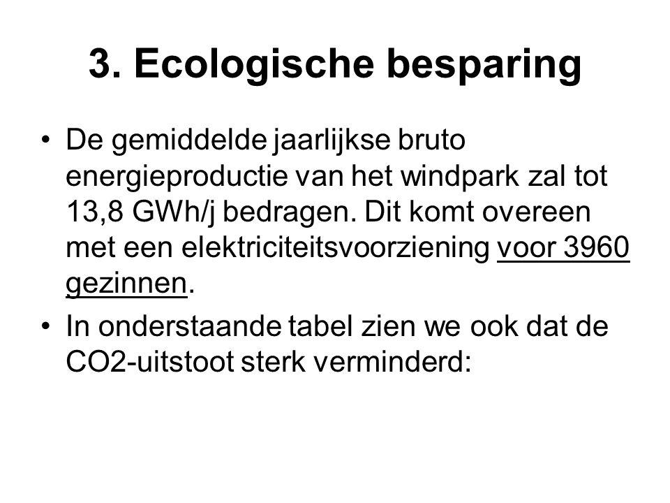 3. Ecologische besparing •De gemiddelde jaarlijkse bruto energieproductie van het windpark zal tot 13,8 GWh/j bedragen. Dit komt overeen met een elekt