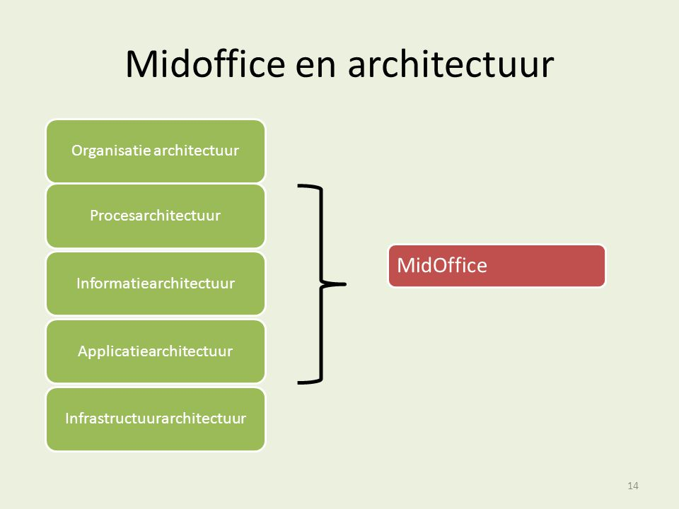 Midoffice en architectuur 14
