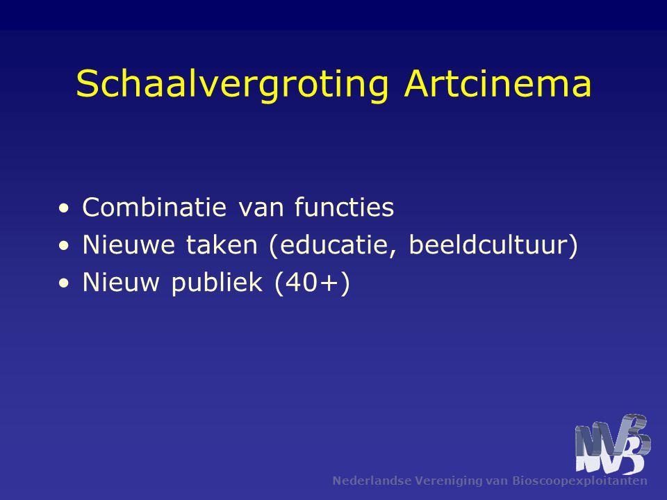 Nederlandse Vereniging van Bioscoopexploitanten Schaalvergroting Artcinema •Combinatie van functies •Nieuwe taken (educatie, beeldcultuur) •Nieuw publiek (40+)