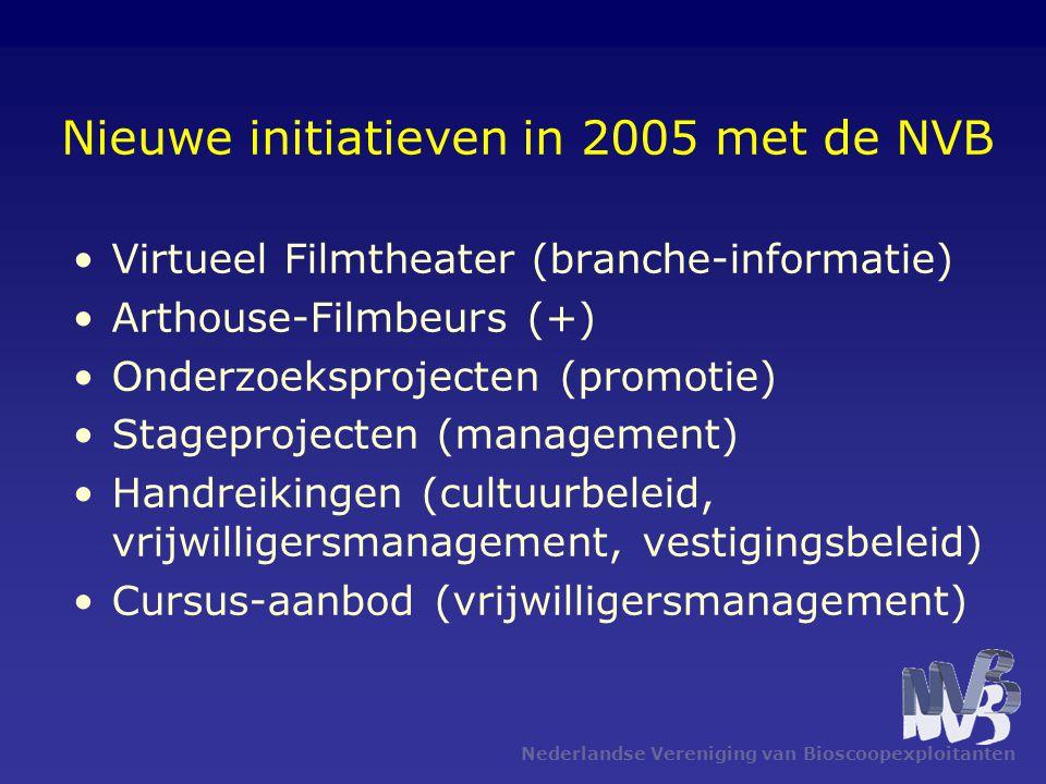 Nederlandse Vereniging van Bioscoopexploitanten Nieuwe initiatieven in 2005 met de NVB •Virtueel Filmtheater (branche-informatie) •Arthouse-Filmbeurs (+) •Onderzoeksprojecten (promotie) •Stageprojecten (management) •Handreikingen (cultuurbeleid, vrijwilligersmanagement, vestigingsbeleid) •Cursus-aanbod (vrijwilligersmanagement)