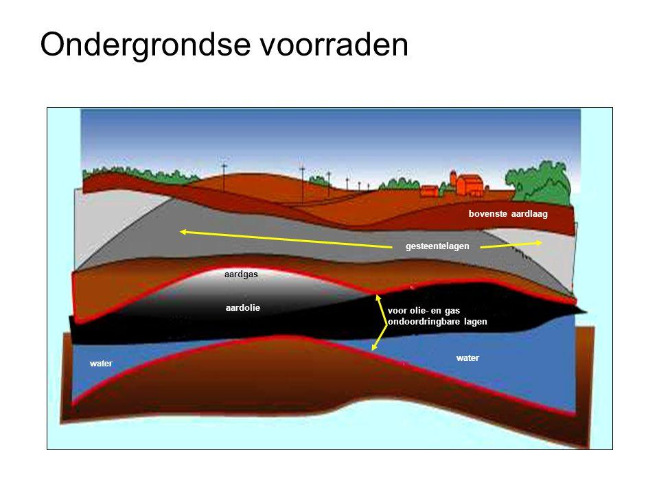Ondergrondse voorraden bovenste aardlaag aardolie aardgas water voor olie- en gas ondoordringbare lagen gesteentelagen