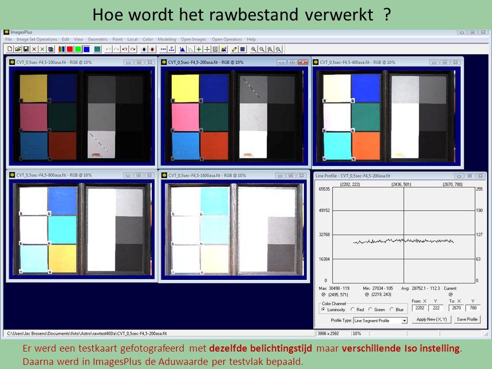 Hoe wordt het rawbestand verwerkt ? Er werd een testkaart gefotografeerd met dezelfde belichtingstijd maar verschillende Iso instelling. Daarna werd i