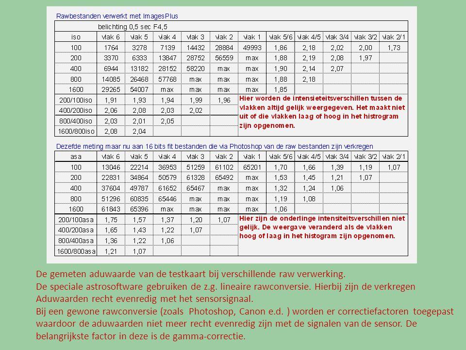 De gemeten aduwaarde van de testkaart bij verschillende raw verwerking. De speciale astrosoftware gebruiken de z.g. lineaire rawconversie. Hierbij zij