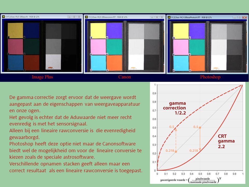De gamma correctie zorgt ervoor dat de weergave wordt aangepast aan de eigenschappen van weergaveapparatuur en onze ogen. Het gevolg is echter dat de