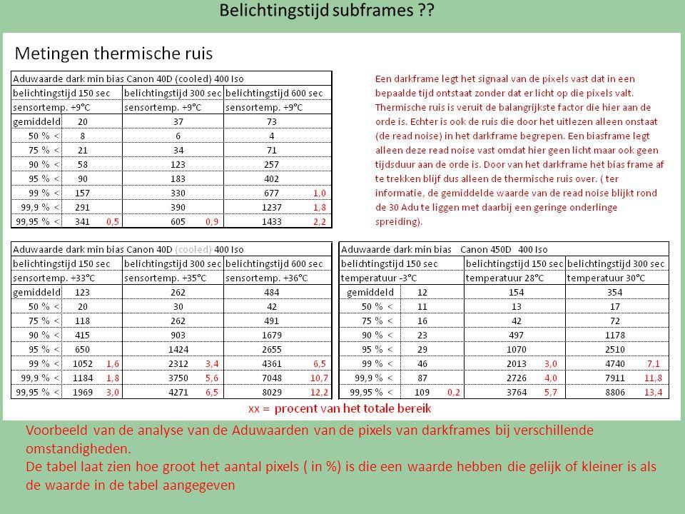 Voorbeeld van de analyse van de Aduwaarden van de pixels van darkframes bij verschillende omstandigheden. De tabel laat zien hoe groot het aantal pixe