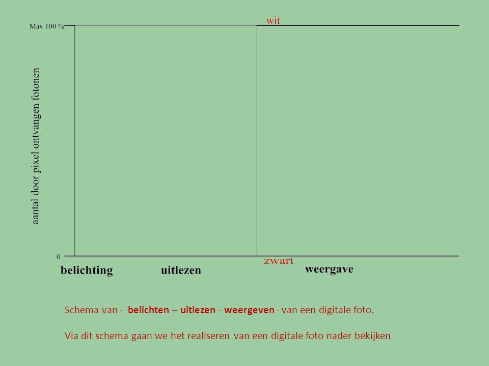 Schema van - belichten – uitlezen - weergeven - van een digitale foto. Via dit schema gaan we het realiseren van een digitale foto nader bekijken