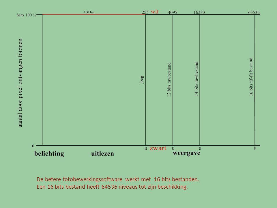 Het getal dat met het uitlezen van de pixels wordt verkregen heet de ADU- waarde maar soms wordt ook de term DN gebruikt.