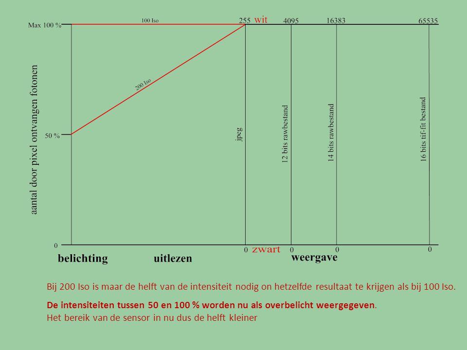 Voorbeeld van een histogram van een subframe met een bepaalde belichtingstijd Als de belichtingstijd 2 x langer wordt zal het 50% niveau naar 100% worden gebracht.