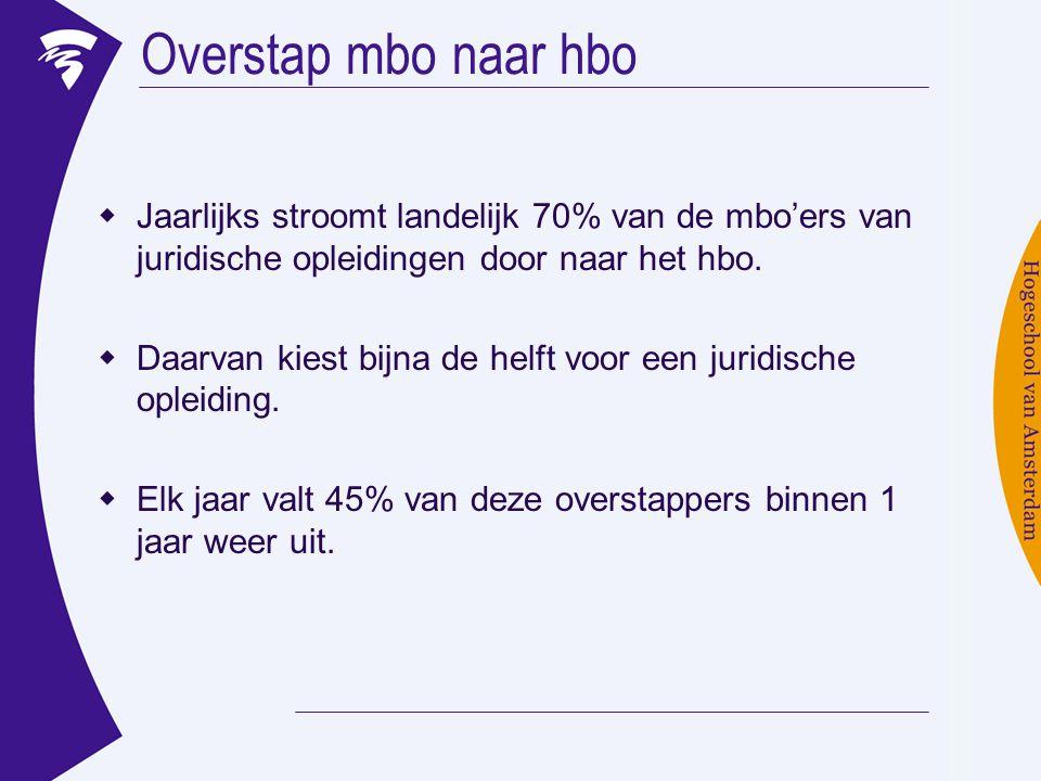 Overstap mbo naar hbo  Jaarlijks stroomt landelijk 70% van de mbo'ers van juridische opleidingen door naar het hbo.  Daarvan kiest bijna de helft vo