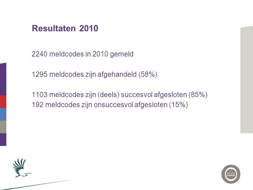 Resultaten 2010 2240 meldcodes in 2010 gemeld 1295 meldcodes zijn afgehandeld (58%) 1103 meldcodes zijn (deels) succesvol afgesloten (85%) 192 meldcod