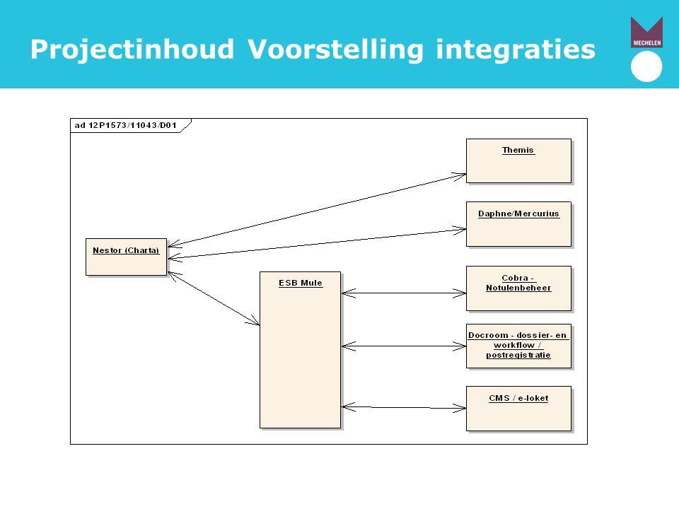 Projectinhoud Voorstelling integraties