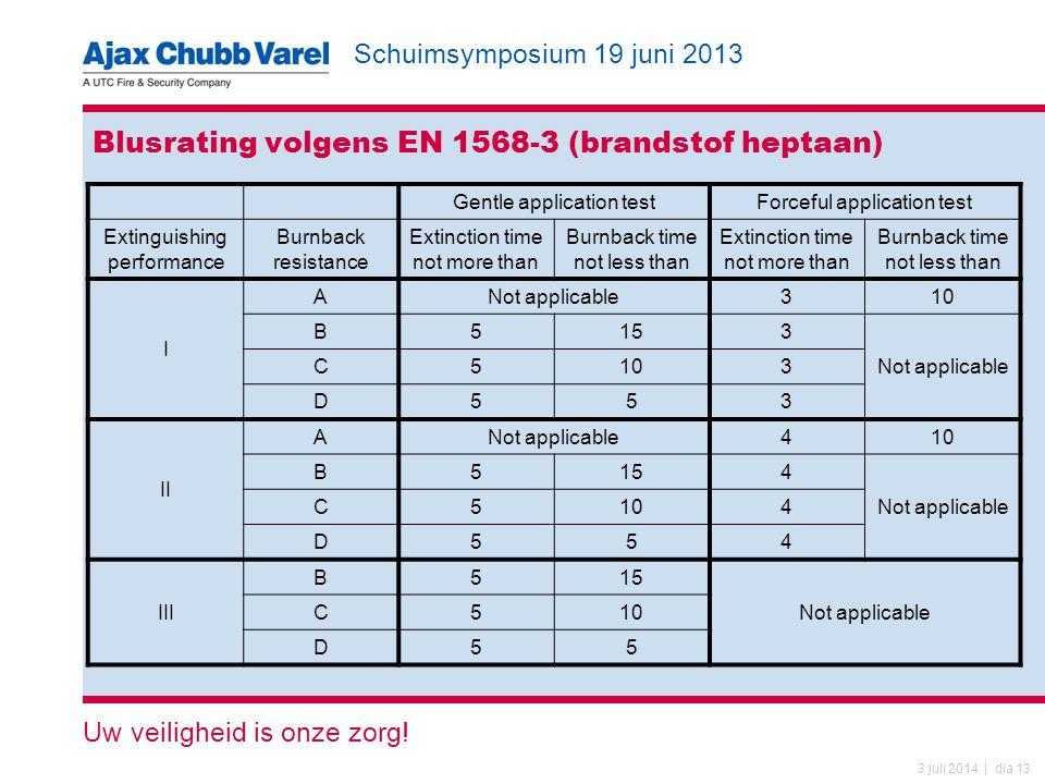 Schuimsymposium 19 juni 2013 Uw veiligheid is onze zorg! 3 juli 2014 | dia 13 Blusrating volgens EN 1568-3 (brandstof heptaan) Gentle application test
