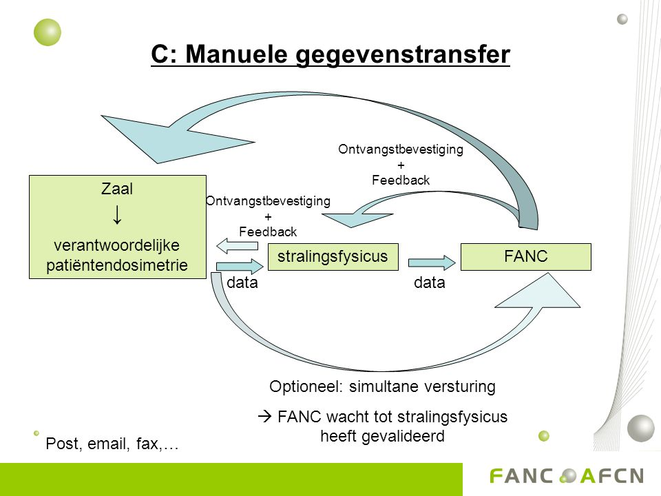 C: Manuele gegevenstransfer FANC Zaal ↓ verantwoordelijke patiëntendosimetrie stralingsfysicus data Ontvangstbevestiging + Feedback Optioneel: simultane versturing  FANC wacht tot stralingsfysicus heeft gevalideerd Post, email, fax,…
