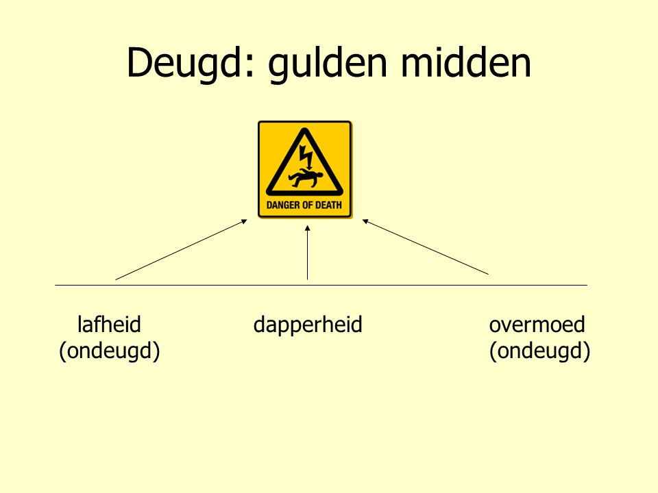 Deugd: gulden midden lafheid (ondeugd) overmoed (ondeugd) dapperheid