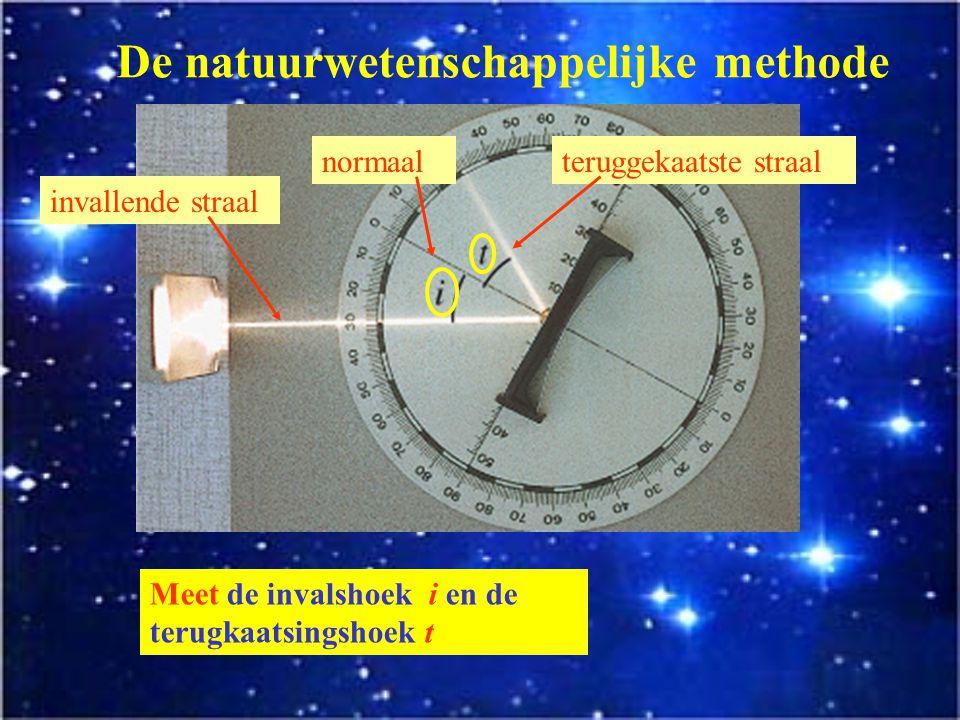 De natuurwetenschappelijke methode We bedenken een experiment of proef.