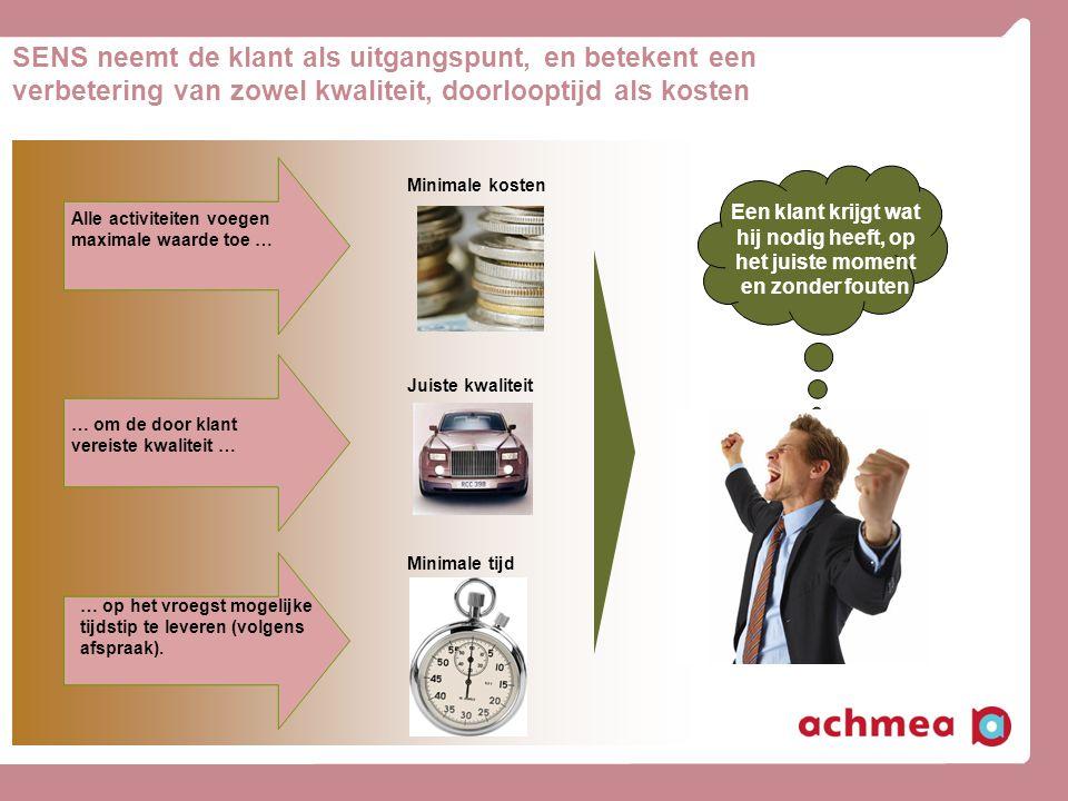 Alle activiteiten voegen maximale waarde toe … … om de door klant vereiste kwaliteit … … op het vroegst mogelijke tijdstip te leveren (volgens afspraa