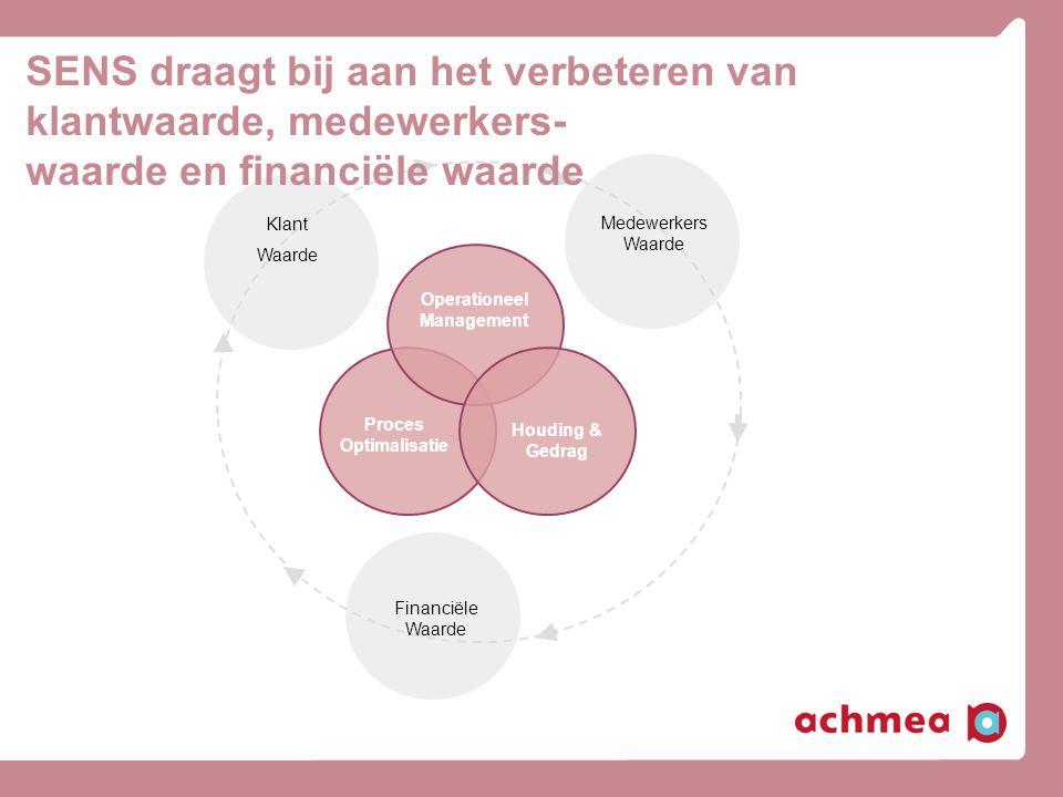 Medewerkers Waarde Klant Waarde Financiële Waarde Houding & Gedrag Operationeel Management Proces Optimalisatie SENS draagt bij aan het verbeteren van