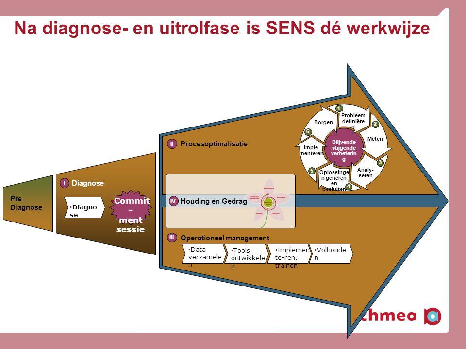 Na diagnose- en uitrolfase is SENS dé werkwijze • Commit - ment sessie • Diagno se Diagnose II I III Operationeel management Procesoptimalisatie • Vol