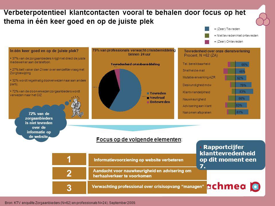 Bron: KTV enquête Zorgaanbieders (N=62) en professionals N=24). September 2009. Verbeterpotentieel klantcontacten vooral te behalen door focus op het