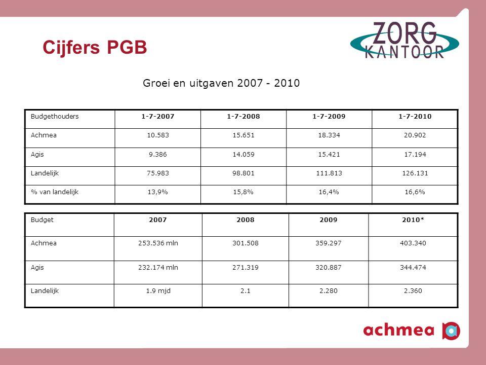Cijfers PGB Groei en uitgaven 2007 - 2010 Budgethouders1-7-20071-7-20081-7-20091-7-2010 Achmea10.58315.65118.33420.902 Agis9.38614.05915.42117.194 Lan
