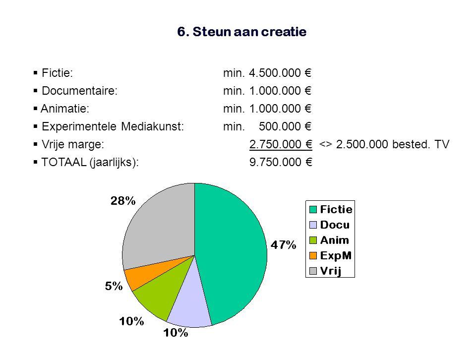 6. Steun aan creatie  Fictie:min. 4.500.000 €  Documentaire:min.