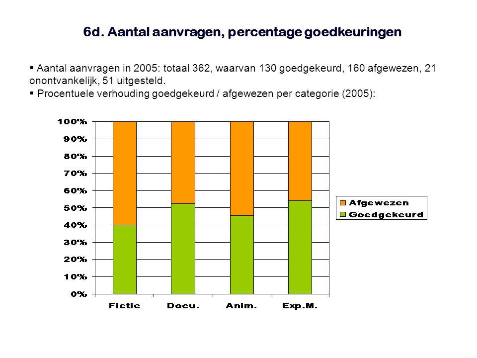 6d. Aantal aanvragen, percentage goedkeuringen  Aantal aanvragen in 2005: totaal 362, waarvan 130 goedgekeurd, 160 afgewezen, 21 onontvankelijk, 51 u