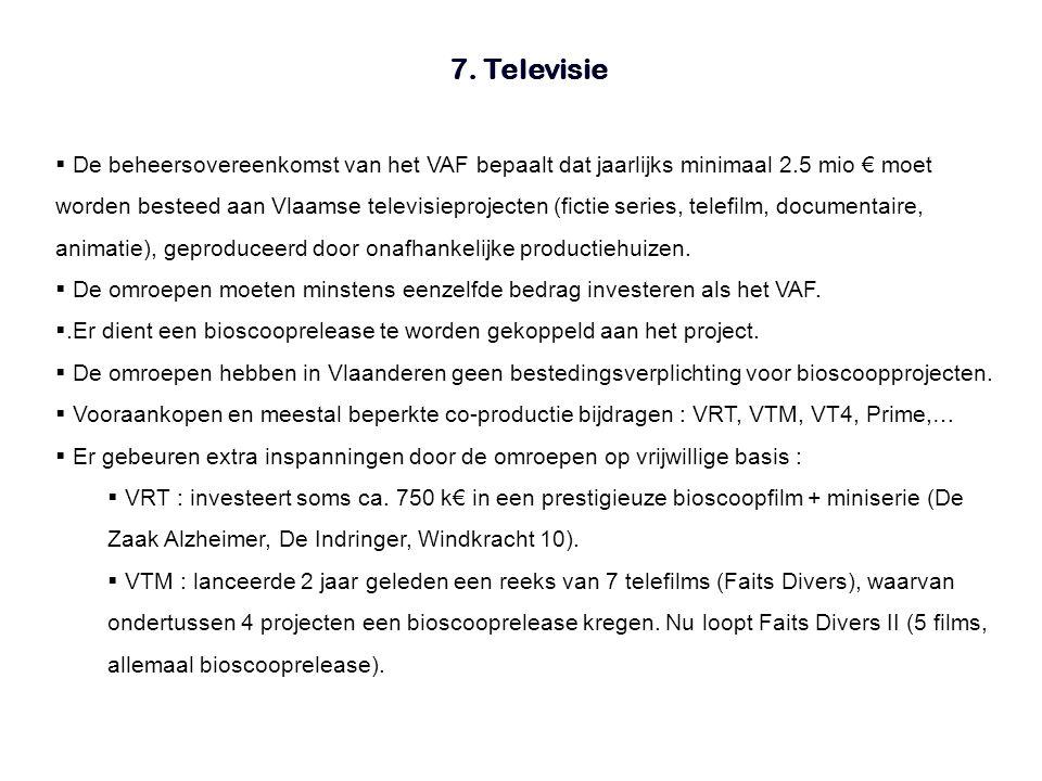  De beheersovereenkomst van het VAF bepaalt dat jaarlijks minimaal 2.5 mio € moet worden besteed aan Vlaamse televisieprojecten (fictie series, telefilm, documentaire, animatie), geproduceerd door onafhankelijke productiehuizen.