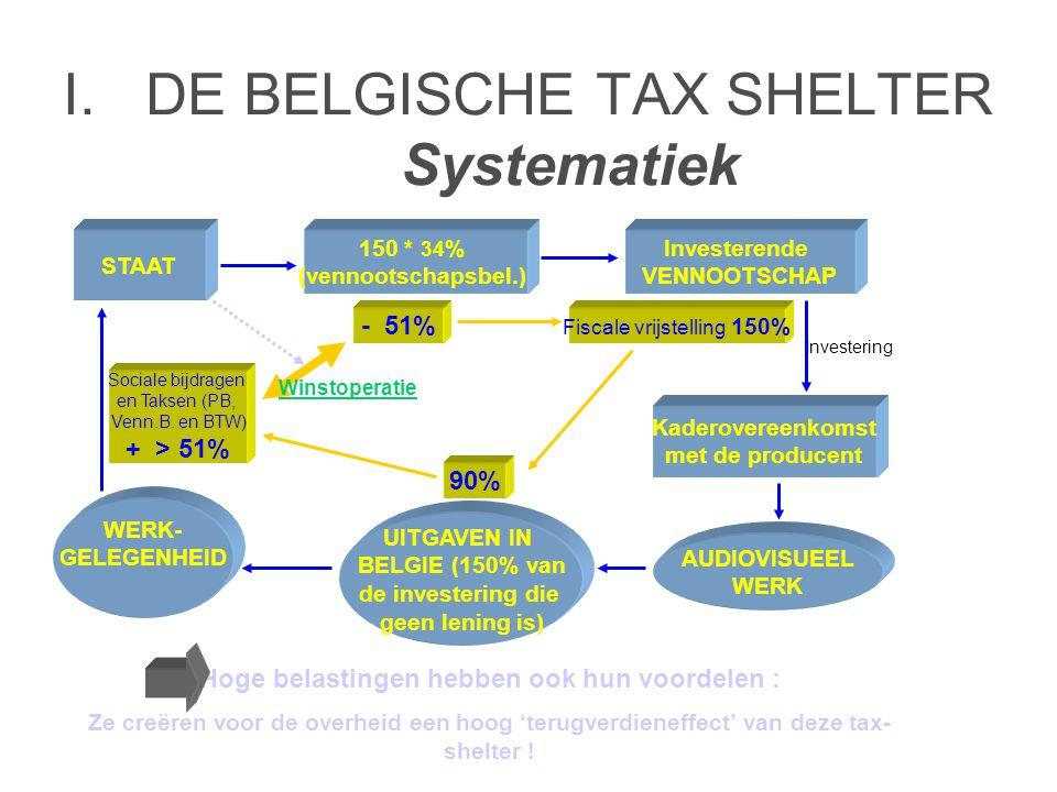 I. DE BELGISCHE TAX SHELTER Systematiek STAAT Investerende VENNOOTSCHAP Kaderovereenkomst met de producent AUDIOVISUEEL WERK UITGAVEN IN BELGIE (150%