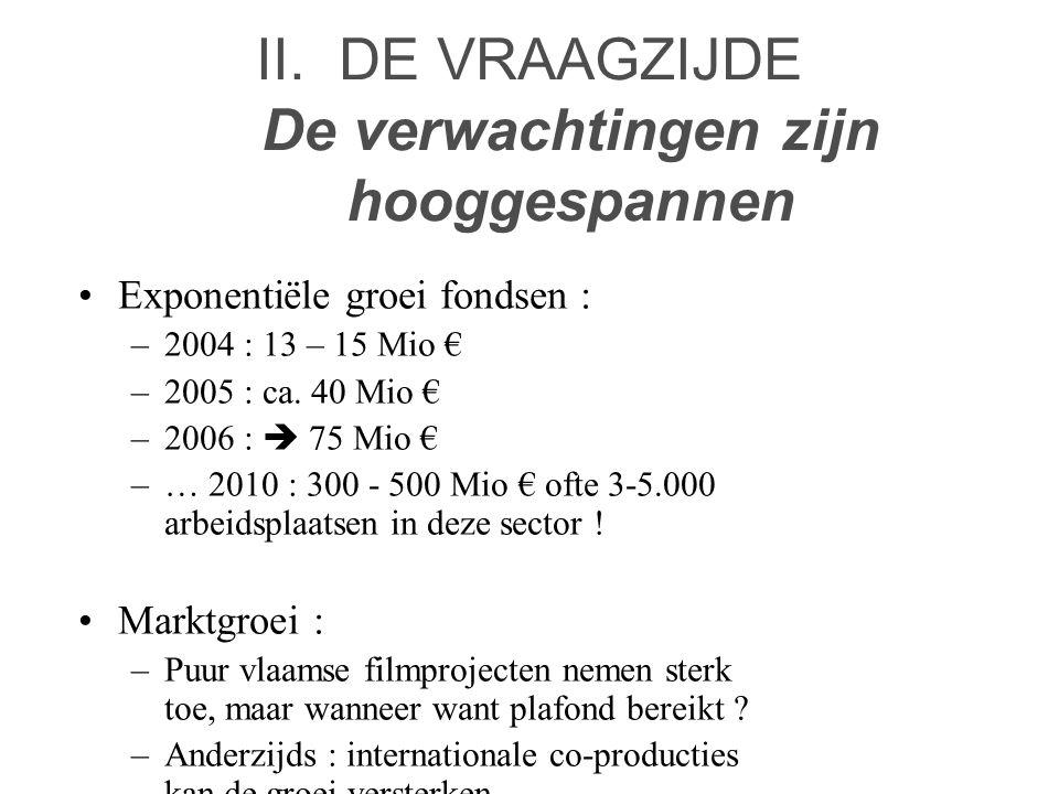 II. DE VRAAGZIJDE De verwachtingen zijn hooggespannen •Exponentiële groei fondsen : –2004 : 13 – 15 Mio € –2005 : ca. 40 Mio € –2006 :  75 Mio € –… 2