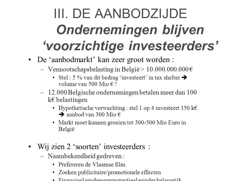 III. DE AANBODZIJDE Ondernemingen blijven 'voorzichtige investeerders' •De 'aanbodmarkt' kan zeer groot worden : –Vennootschapsbelasting in België > 1