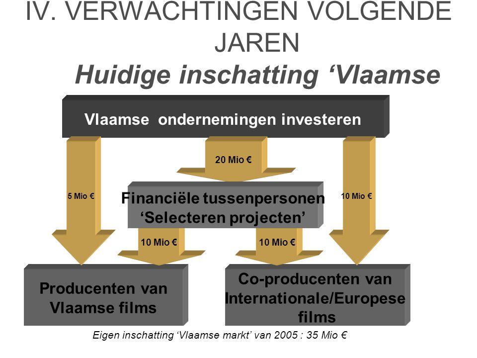 IV. VERWACHTINGEN VOLGENDE JAREN Huidige inschatting 'Vlaamse tax shelter markt' Producenten van Vlaamse films Co-producenten van Internationale/Europ