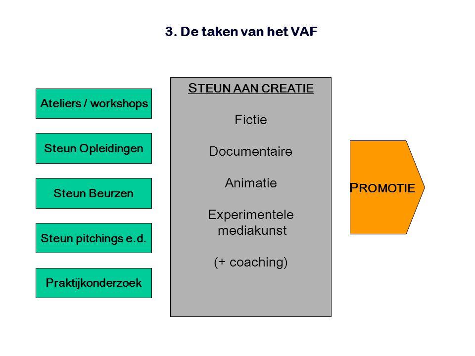 3. De taken van het VAF S TEUN AAN CREATIE Fictie Documentaire Animatie Experimentele mediakunst (+ coaching) P ROMOTIE Ateliers / workshops Steun Opl